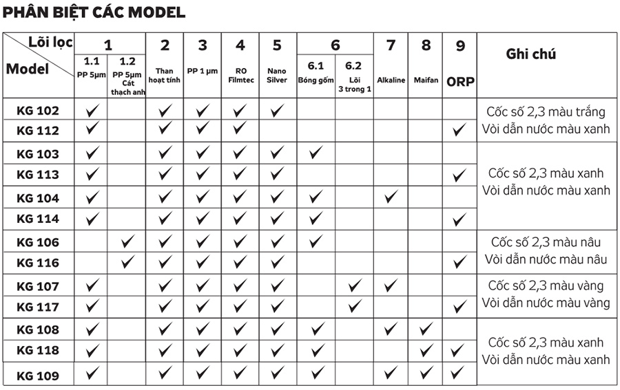 Phân biệt các model máy lọc nước1