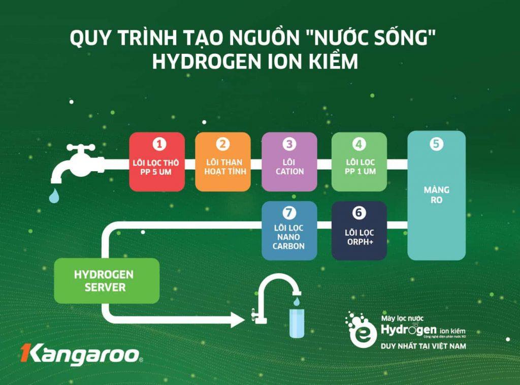 """Bật mí thú vị về chiến dịch """"Máy lọc nước là Hydrogen"""" của Kangaroo"""