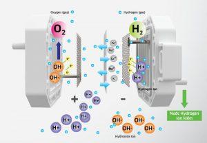 Công nghệ điện phân tạo nước điện giải Hydrogen ion kiềm